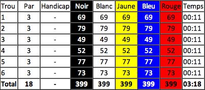 carte de score golf du sancerrois pitch and putt