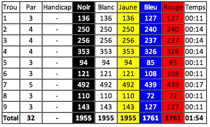 carte de score golf national l oiselet